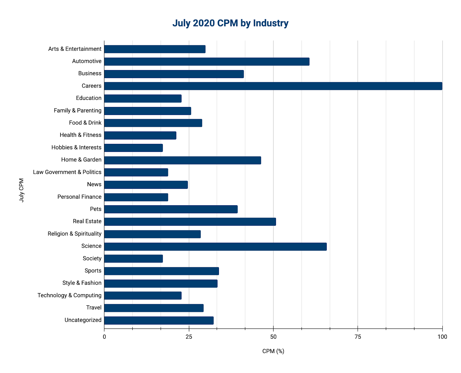 July 2020 CPM by Industry