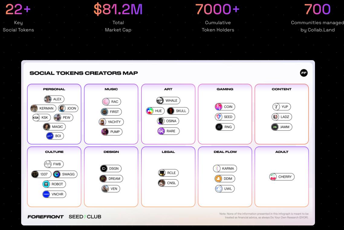 social token
