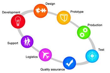 CBN Design & Development process
