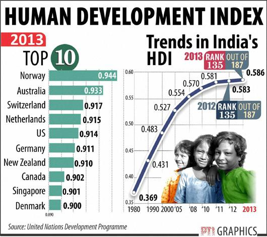 Image result for human development index india