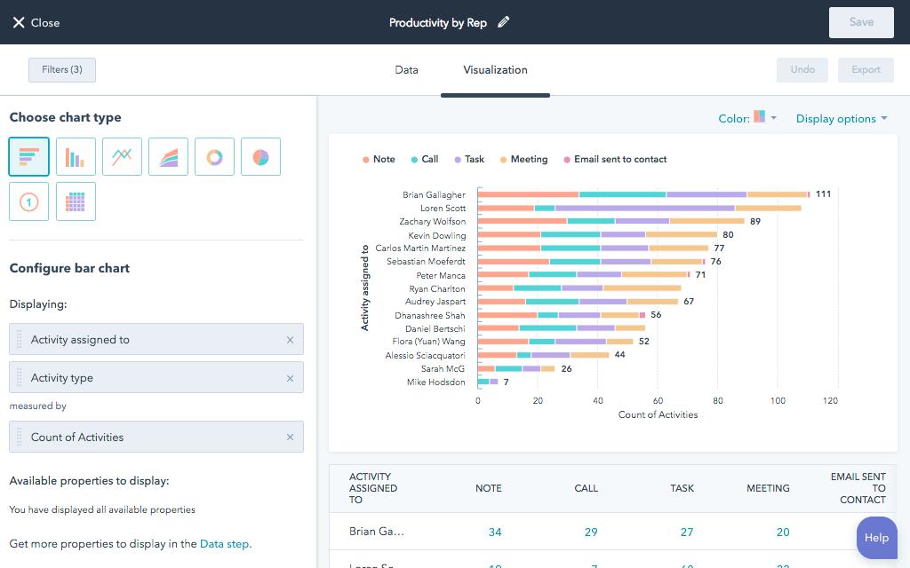 HubSpot custom report for sales rep productivity