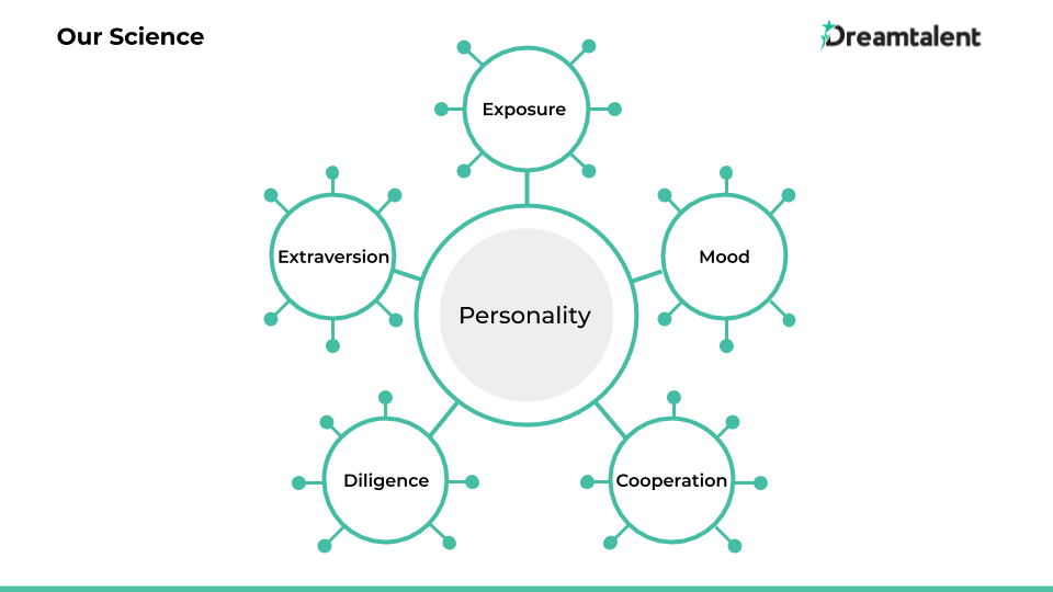 The personality framework in Dream5, the personality assessment by Dreamtalent. Dream5 measures 5 personality factors closely mirrored to the Big Five: Exposure, Extraversion, Mood, Diligence, and Cooperation. Each factor houses 6 facets, bringing a total of 30 facets of personality.