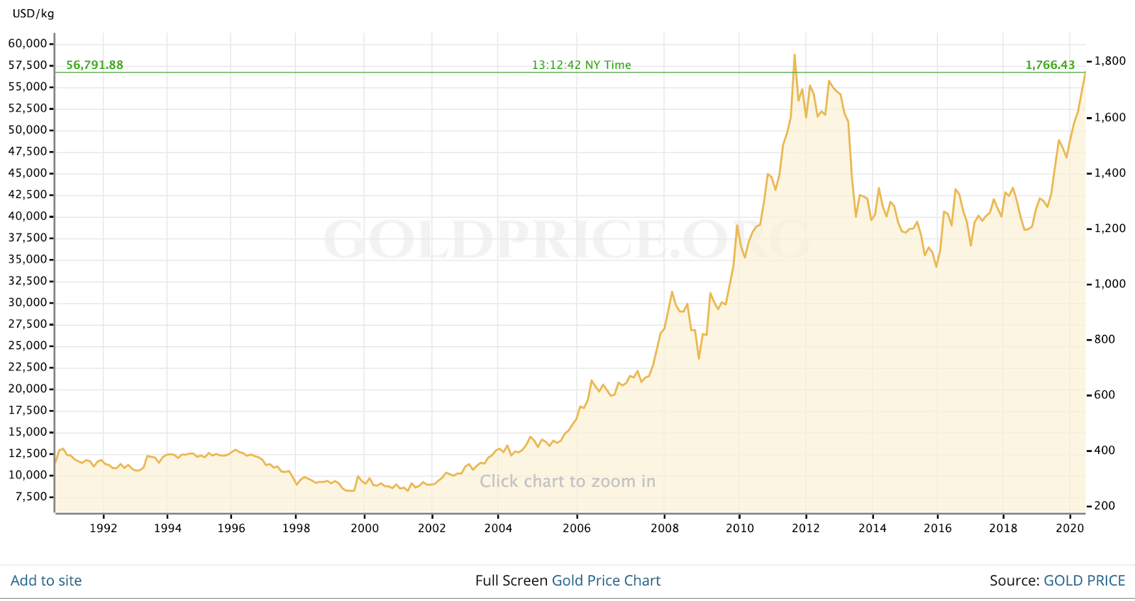 Gold Price Chart, from 1992 to 2020, showing a rise of nearly 1800%, source: goldprice.org