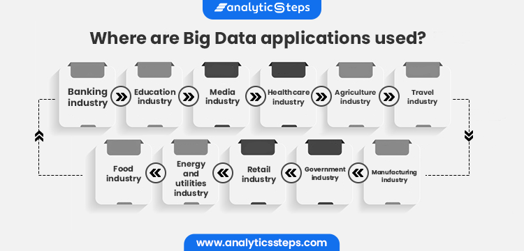 The image highlights that Big Data is used in the Banking industry, Education industry, Media industry, Healthcare industry, Agriculture industry, Travel industry, Manufacturing industry, Government Industry, Retail Industry, Energy and utilities industry and Food industry