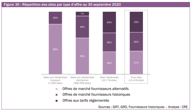 Ce graphique issu de l'observatoire des marchés de détails publié par la CRE illustre l'ouverture des clients aux offres des fournisseurs alternatifs de gaz en France.