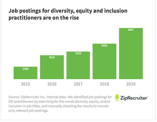 ZipRecruiter graph showing increase in job postings for diversity, equity, and inclusion practitioners from 2015 to 2019