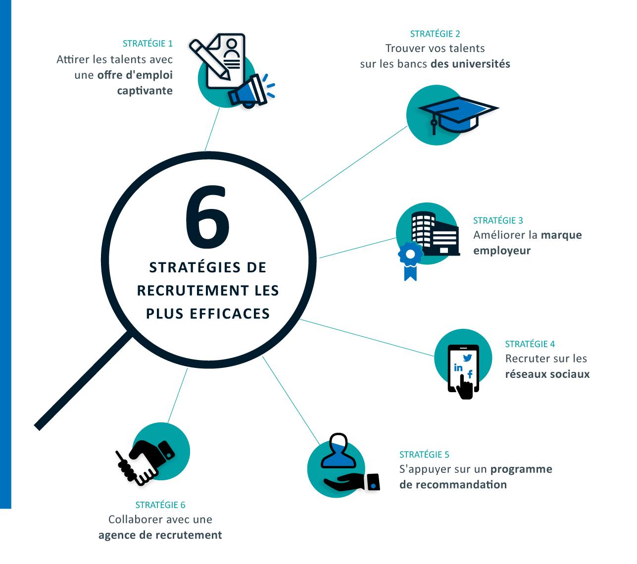 Les 6 stratégies de recrutement les plus efficaces