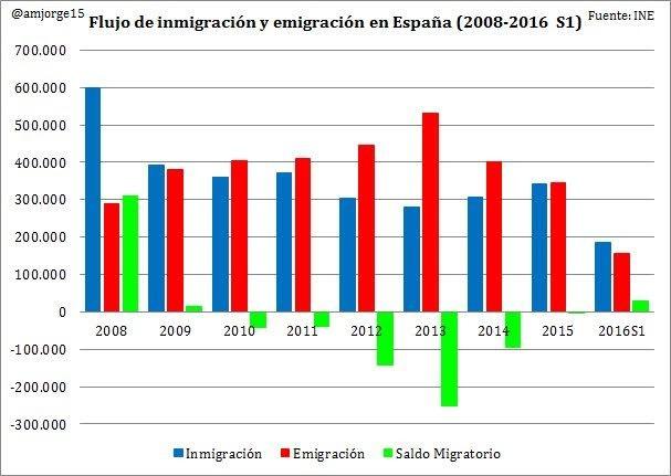 Resultado de imagen de inmigracion en españa grafico