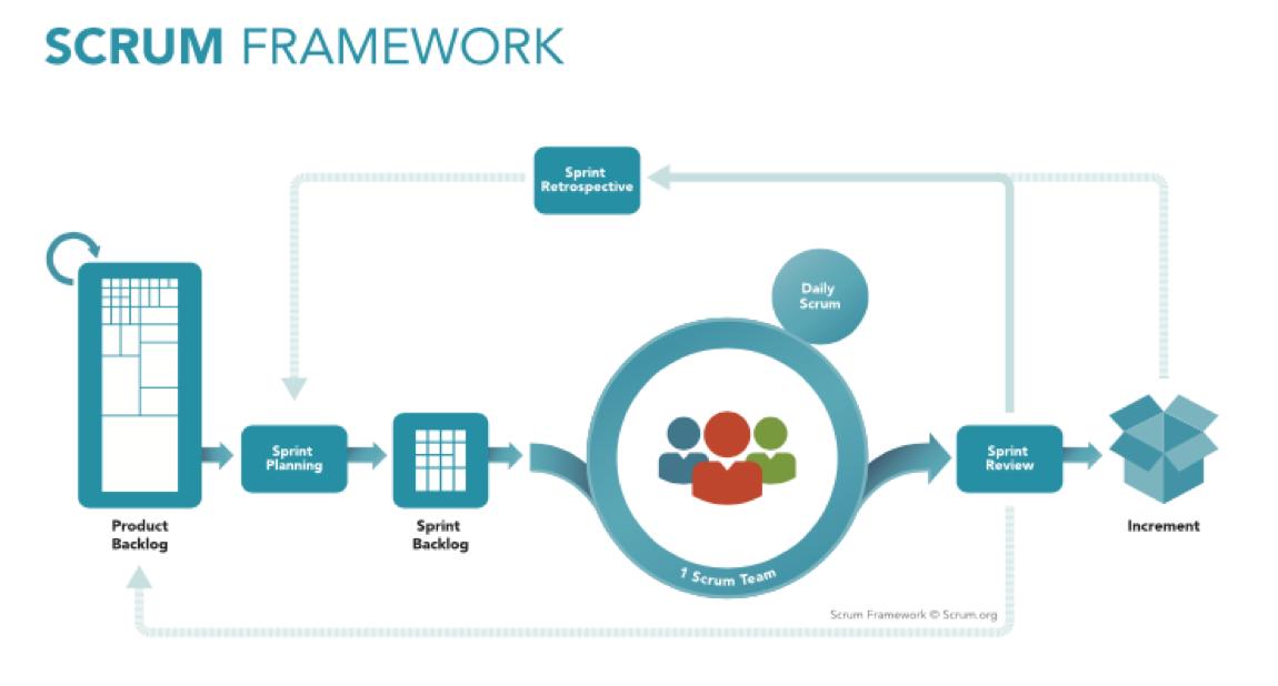 Image conclusion coercion scrum framework