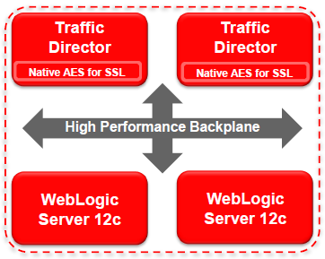 Weblogic 12c – Plug into the Cloud | Ephlux