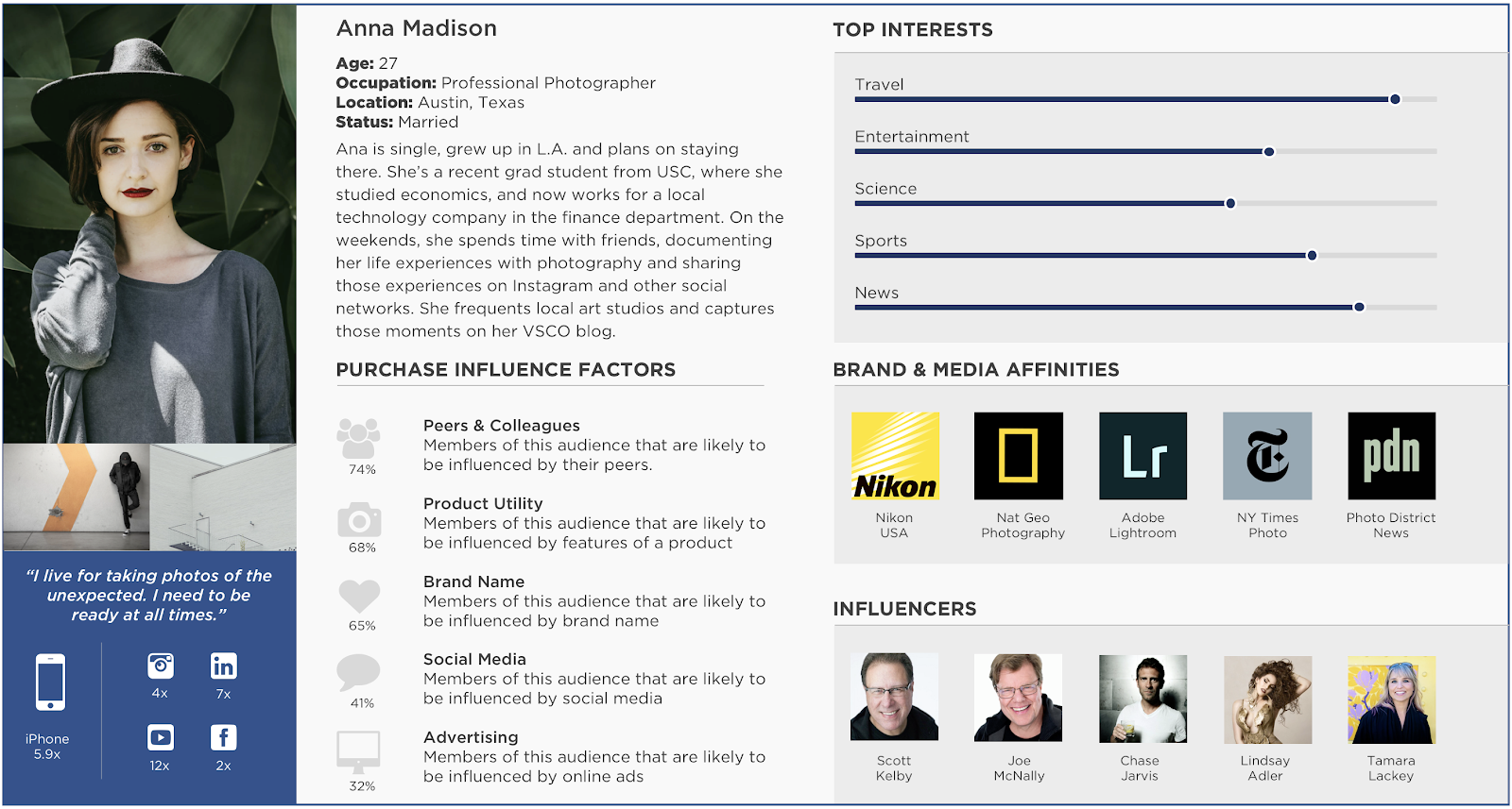 Audiense - Guest blog - 3 reasons audience intelligence - persona image