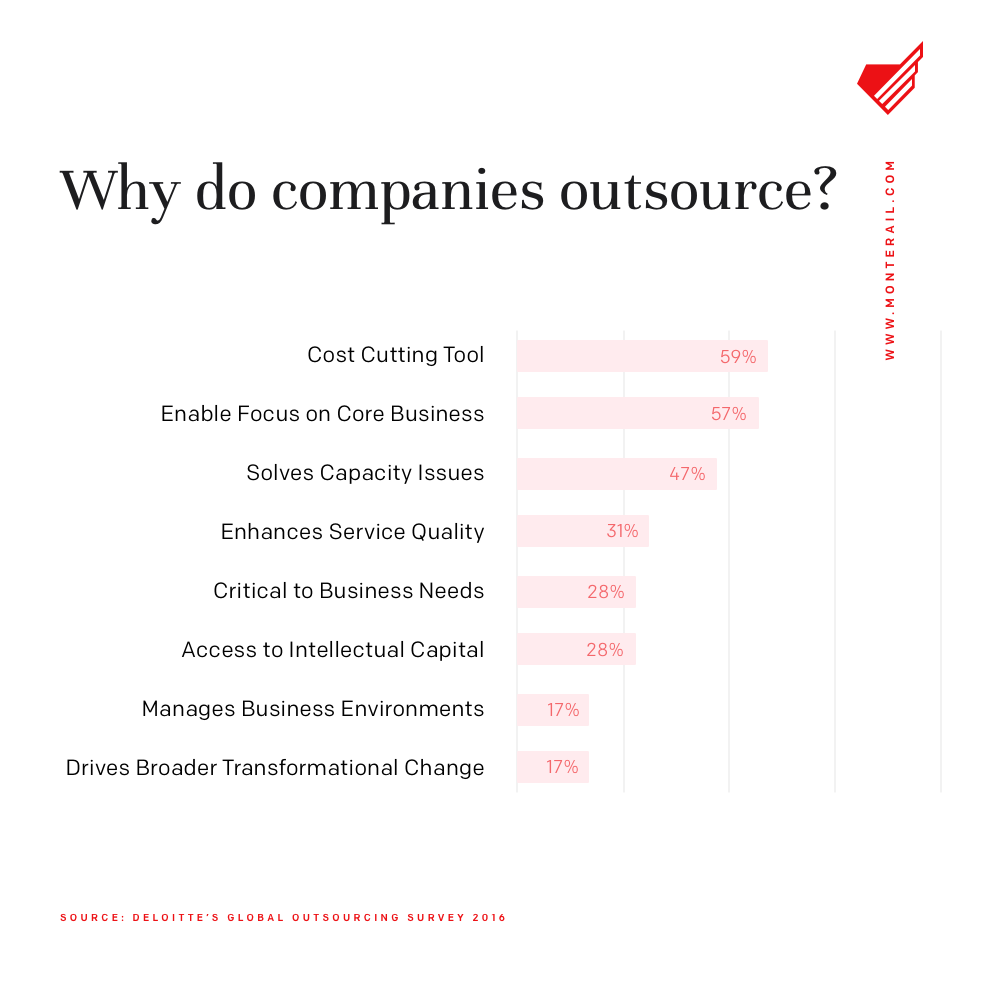 why companies outsource to external companies? Chart