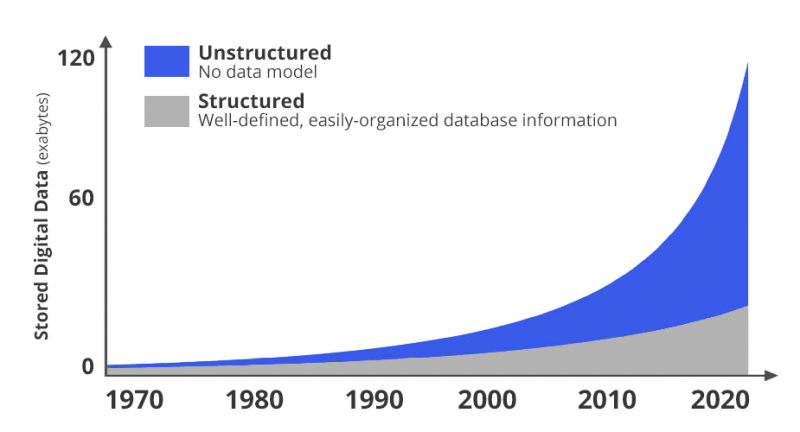 structured-data-vs-unstructured-data-800x432.png