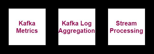 Apache Kafka interview questions