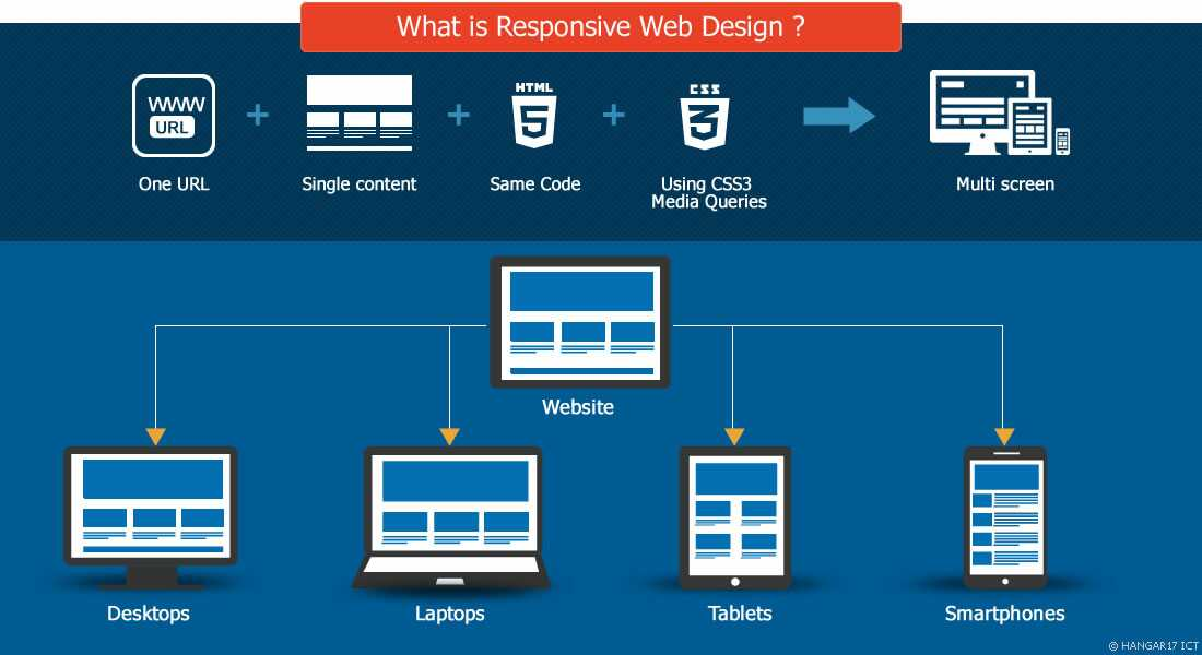 responsive-website design image