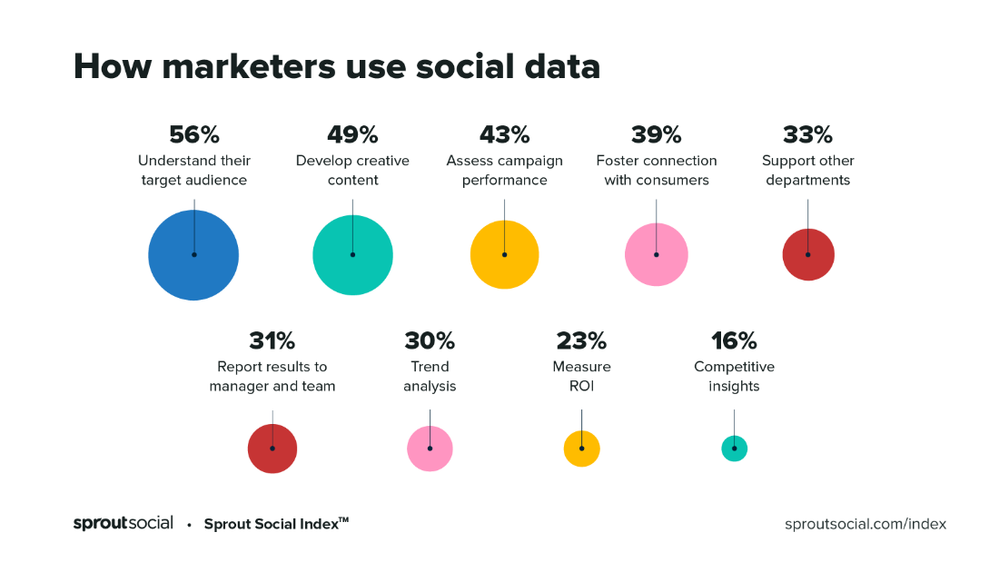 how-marketers-use-social-data-according-sproutsocial