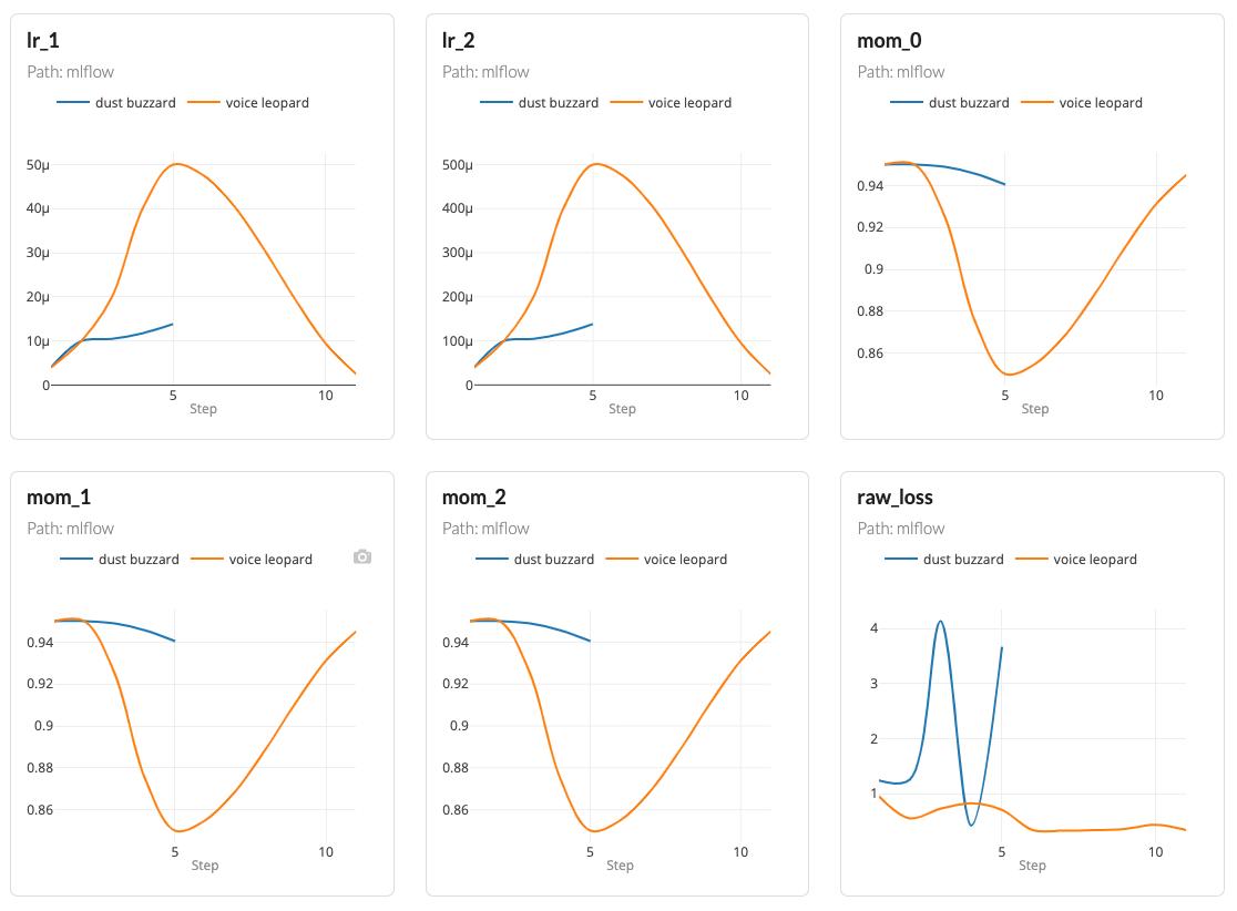 MLflow metrics
