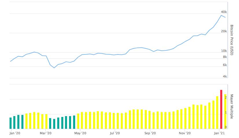 Соотношение годового графика цены биткоина и коэффициента Майера.