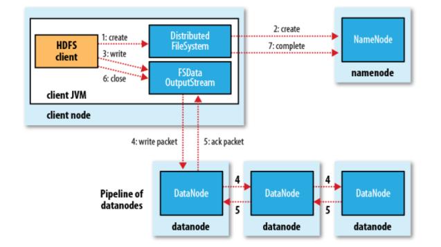 HDFS Tutorial: Architecture, Read & Write Operation using Java API