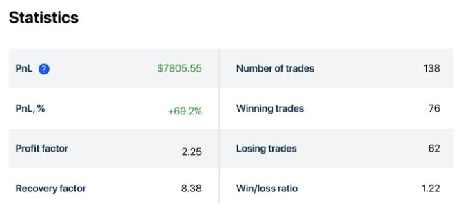 Секреты рынка: как войти в 5% победителей?