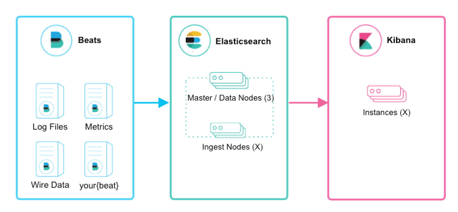 Data Ingesting life cycle with beats and Elasticsearch
