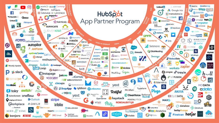 Chart of available apps in HubSpot's partner program