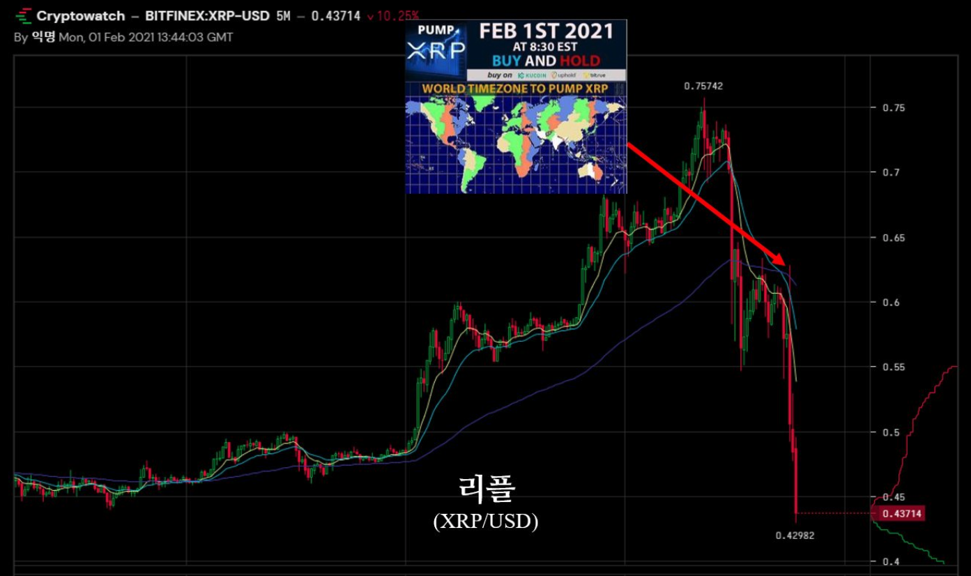 XRP price chart crypto pump and dump example