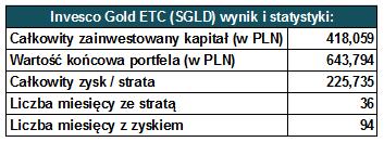 Regularne inwestowanie - Wynik ETF-a na złoto