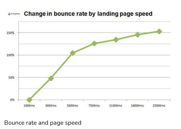 Biểu đồ thể hiện mối quan hệ giữa tốc độ trang và tỷ lệ thoát của trang web.