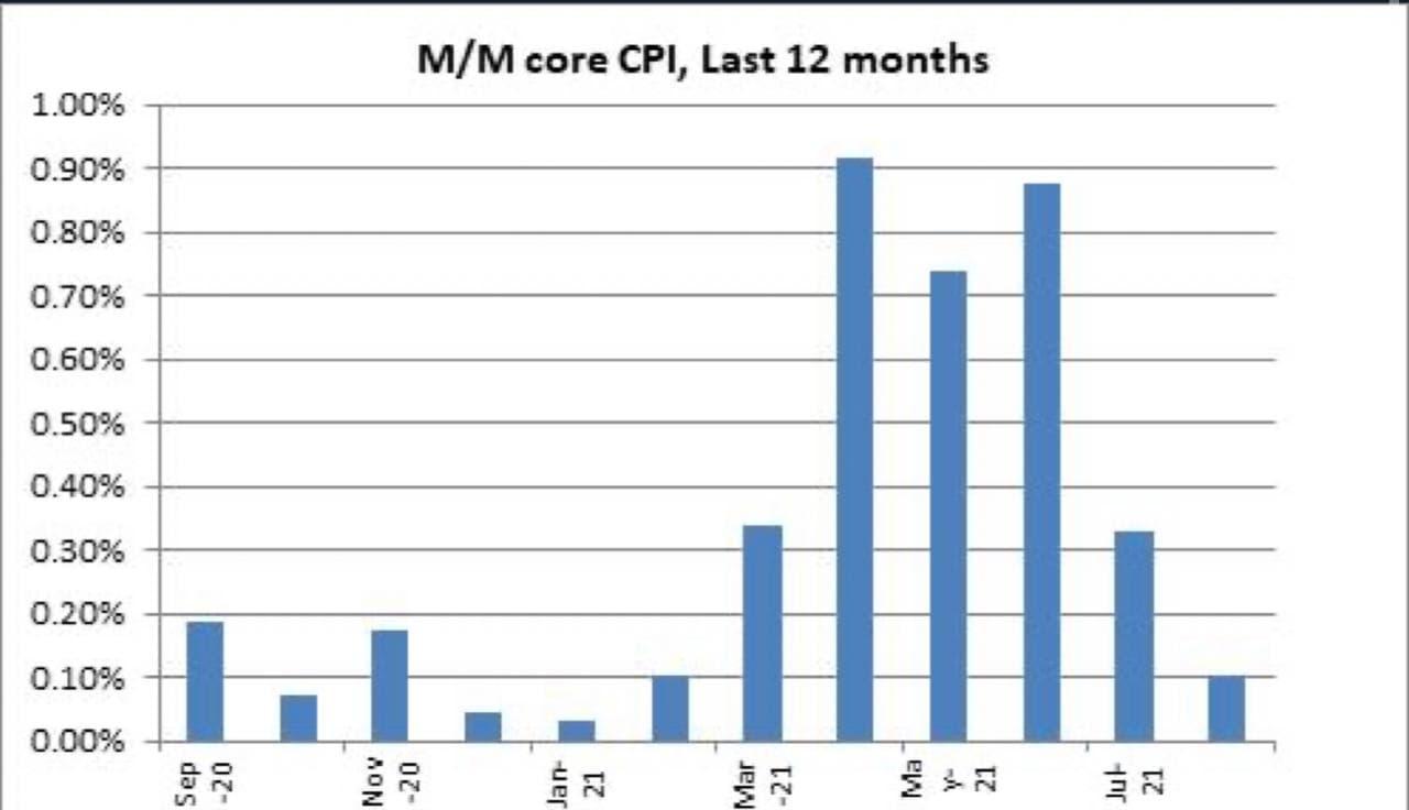 Gráfico: M/M core CPI, últimos 12 meses. (set/20 a jul/21).