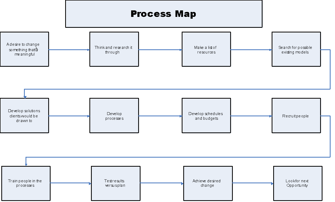 profit-pro-consulting-simple-process-map
