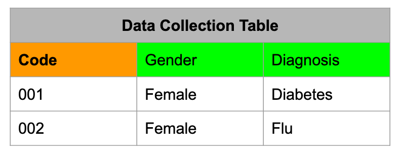 Shows a data collection table storing data in a de-identified manner. It is a spreadsheet with three columns. From left to right: code, gender, diagnosis.