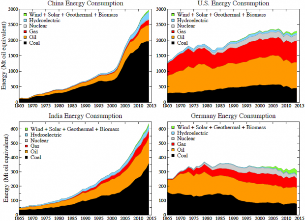 Fig. 1. Energy consumption in China, United States, India and Germany (data from BP ).