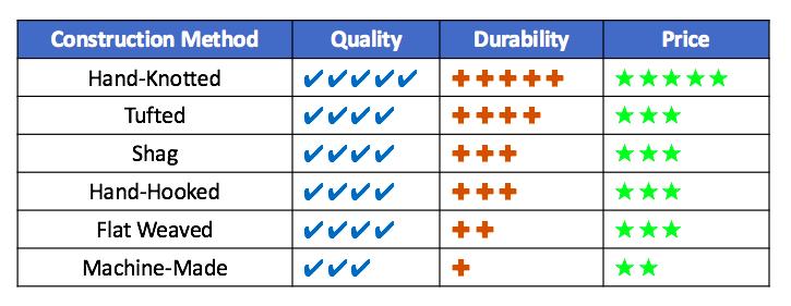 Rug construction method table