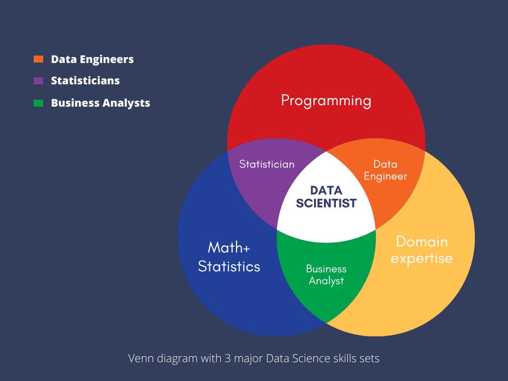 what-is-data-science-venn-diagram