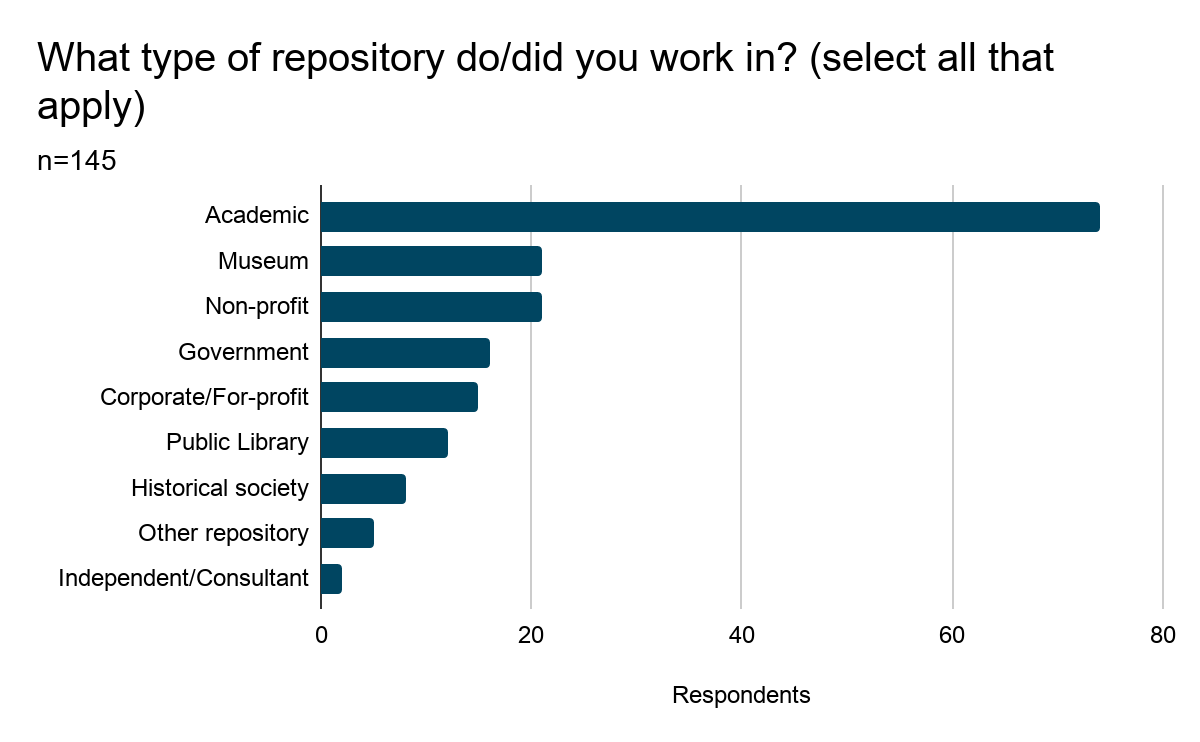 Bar graph showing results of Question 9: What type of repository do/did you work? (select all that apply). Results are listed below.