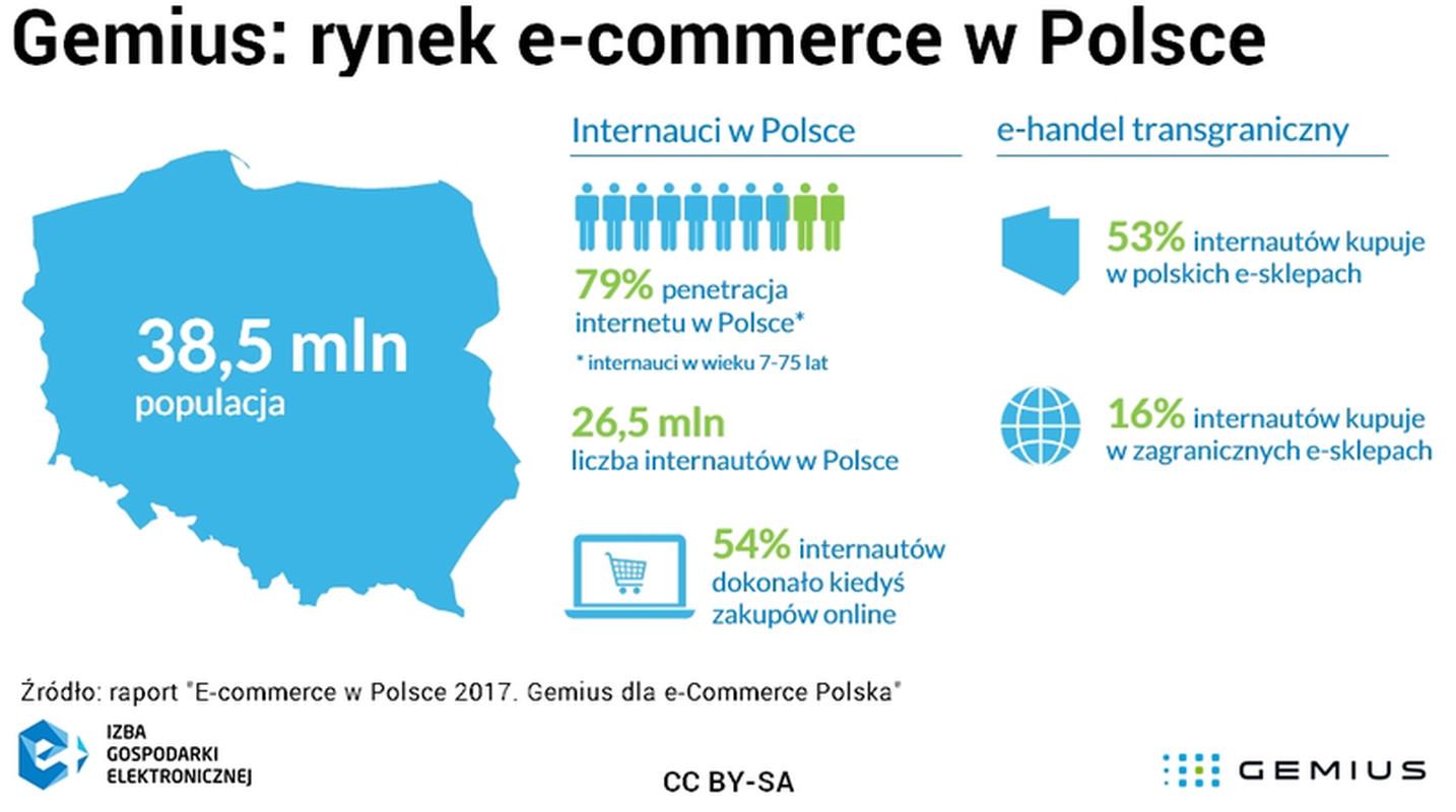 08048db0b4 Rewolucja w e-commerce wywołuje rewolucje w bankach » Spedycje.pl ...