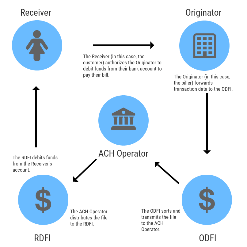 ACH Payment Workflow