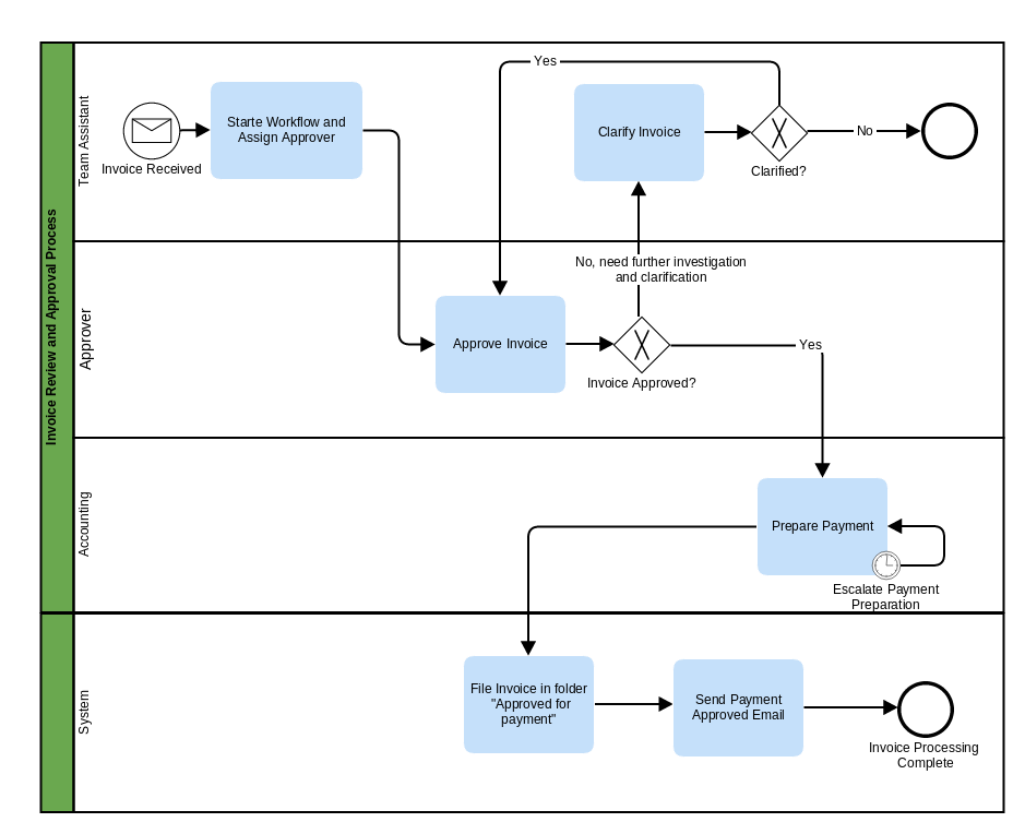 Getting started with alfresco process services alfresco community here we can see that this workflow is started by a team assistant when they receive an invoice at the same time as they are starting the workflow they also ccuart Images