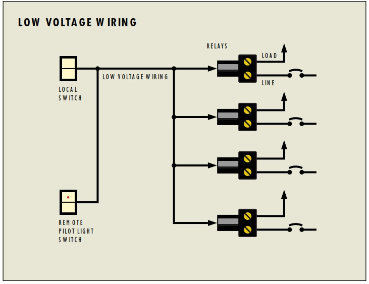 just a flip and a relay and on comes the light low voltage Low Voltage Fire Alarm Wiring Diagrams