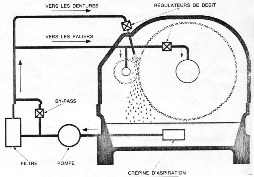 Lubification pression