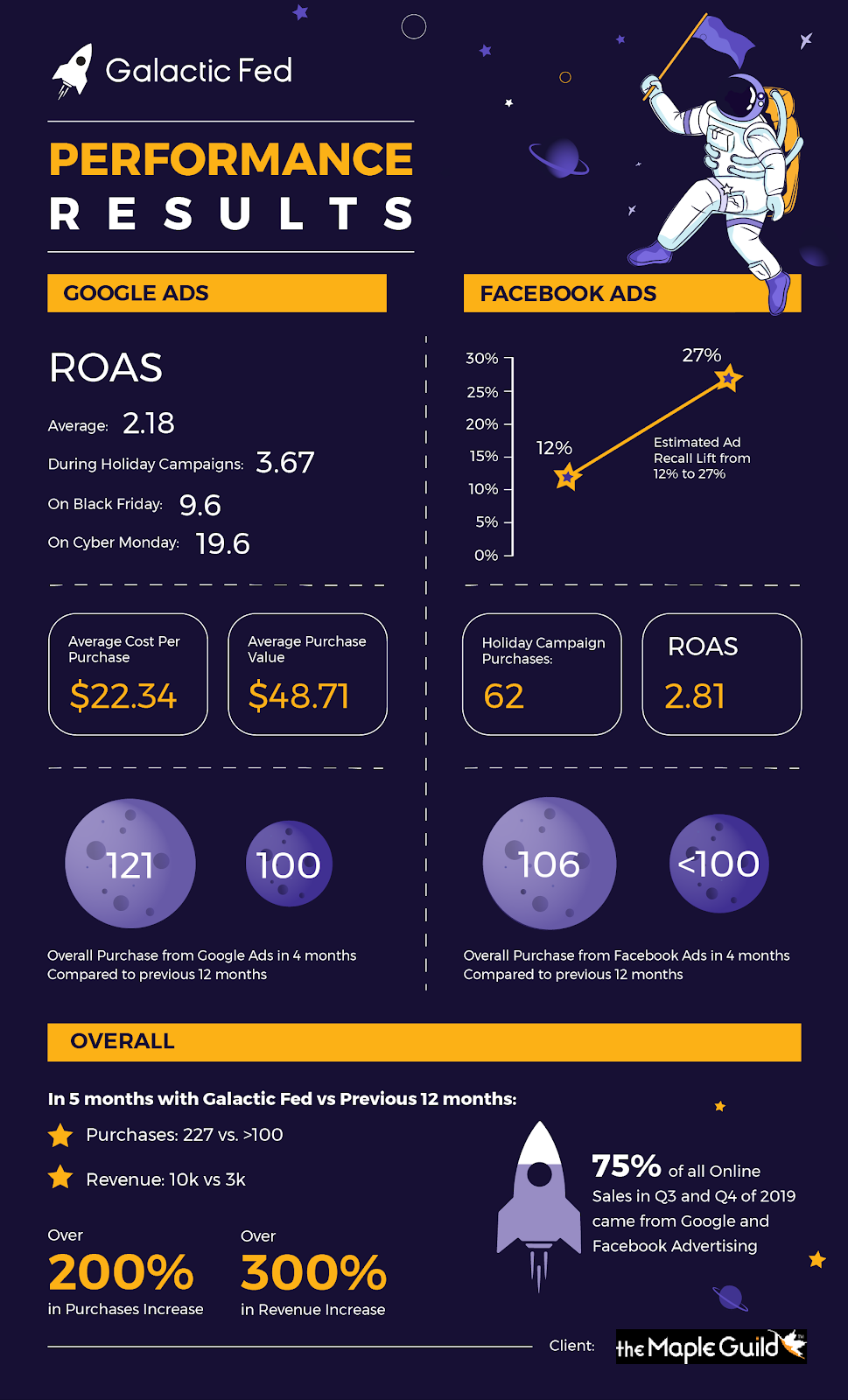 the Maple Guide Infographic of the Galactic Fed performance results.