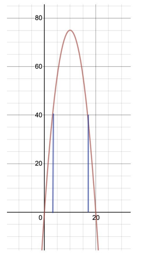 Using interpolation, an additional feature of vertical lines connected to where the y value is 40 is shown.