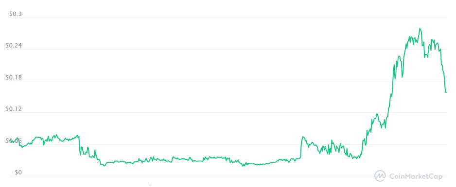Cutcoin gráfico Coinmarketcap