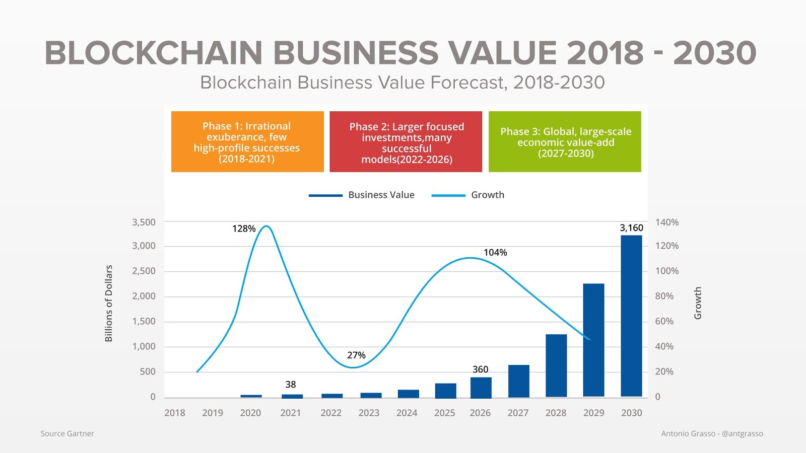 sự phát triển của thị trường này cho tới năm 2030