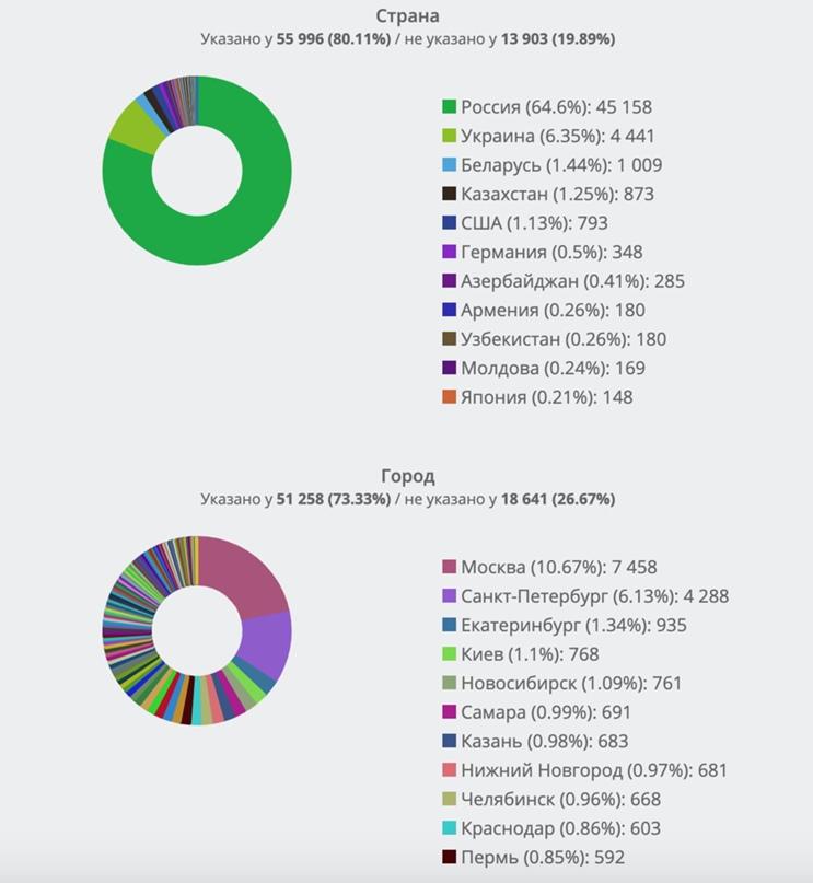 Демографический портрет активной целевой аудитории А.Навального из ТОП-10 во ВКонтакте. Часть 3., изображение №2