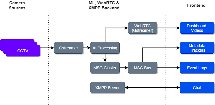 Security monitoring solution architecture