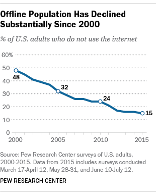 Offline Population Has Declined Substantially since 2000