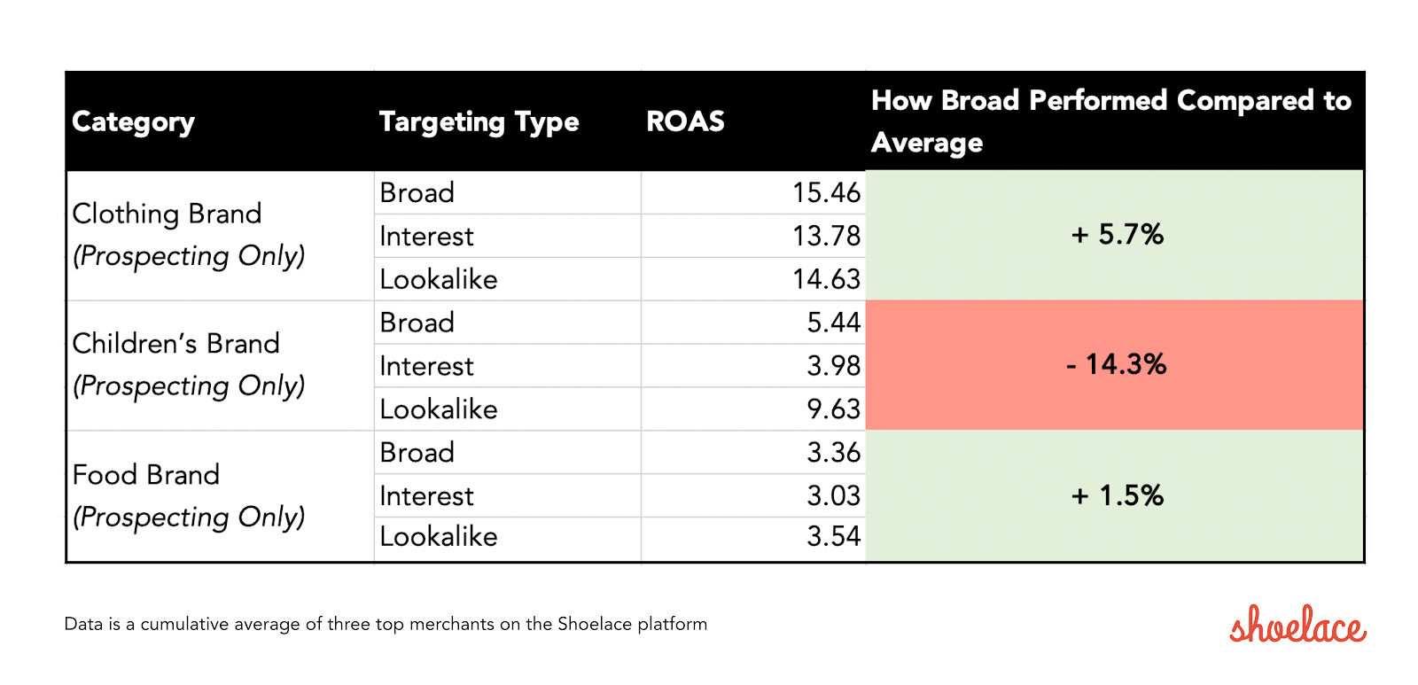 Chart showing the best return on ad spend trends for three brand categories between a few different targeting types