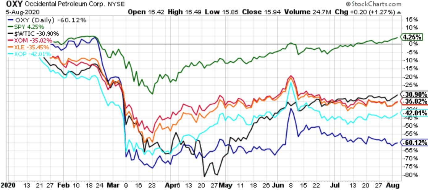Недооцененные компании, или Перспективы Occidental Petroleum (OXY)